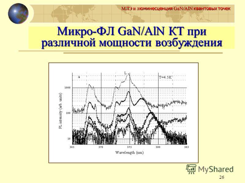 26 МЛЭ и л юминесценция GaN/AlN квантовых точек Микро-ФЛ GaN/AlN КТ при различной мощности возбуждения
