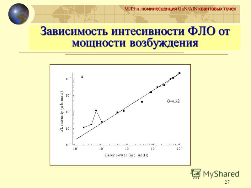 27 МЛЭ и л юминесценция GaN/AlN квантовых точек Зависимость интесивности ФЛО от мощности возбуждения