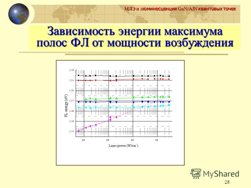 28 МЛЭ и л юминесценция GaN/AlN квантовых точек Зависимость энергии максимума полос ФЛ от мощности возбуждения