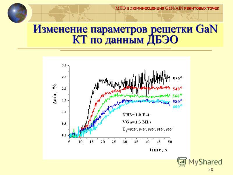 30 МЛЭ и л юминесценция GaN/AlN квантовых точек Изменение параметров решетки GaN КТ по данным ДБЭО