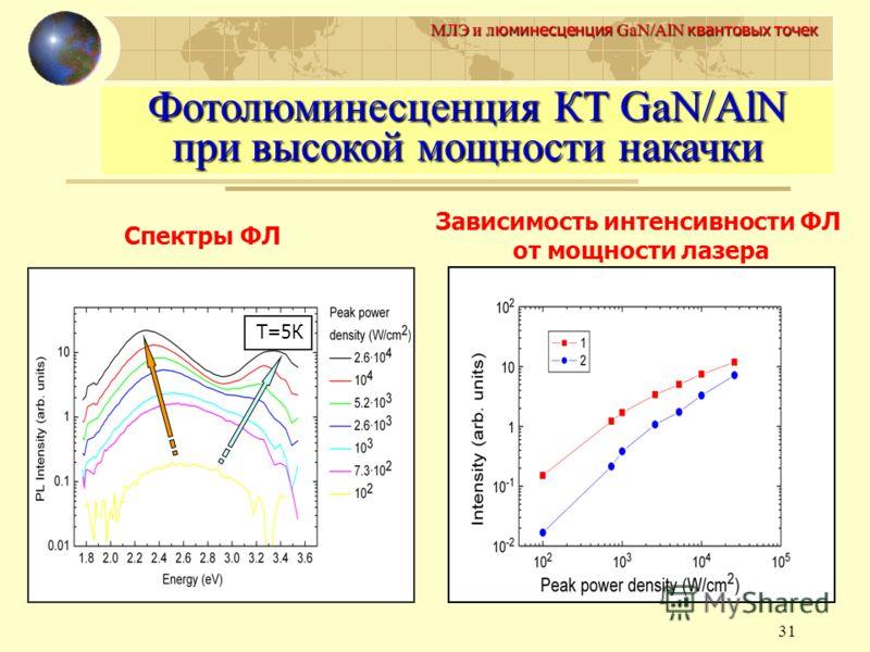 31 МЛЭ и л юминесценция GaN/AlN квантовых точек Фотолюминесценция КТ GaN/AlN при высокой мощности накачки Т=5К Спектры ФЛ Зависимость интенсивности ФЛ от мощности лазера