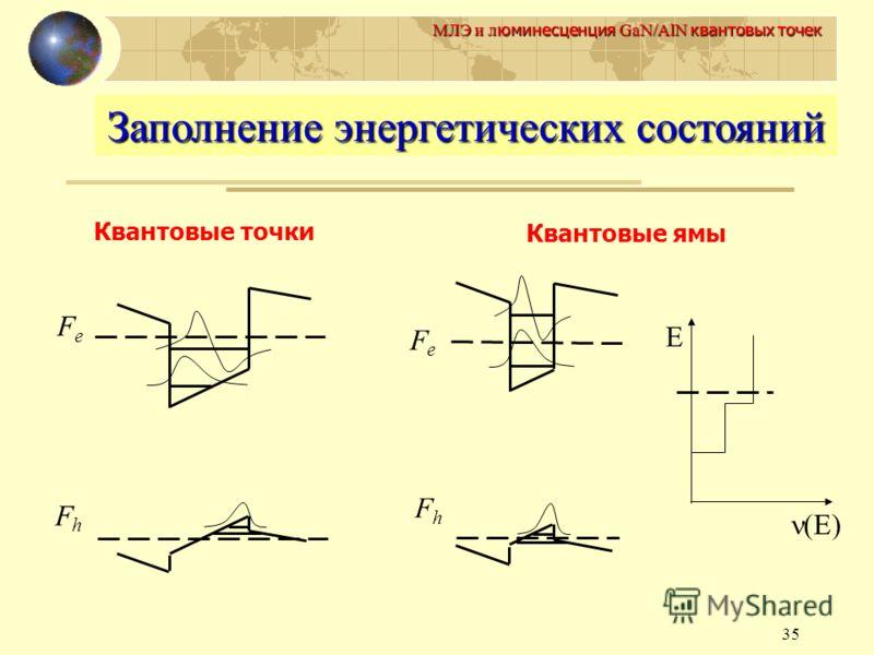 35 МЛЭ и л юминесценция GaN/AlN квантовых точек Заполнение энергетических состояний FeFe FhFh Квантовые точки Квантовые ямы FeFe FhFh (E) E