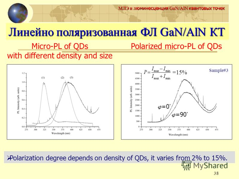 38 МЛЭ и л юминесценция GaN/AlN квантовых точек Micro-PL of QDs with different density and size Polarized micro-PL of QDs Sample#3 =90 =0 =15% Polarization degree depends on density of QDs, it varies from 2% to 15%. Линейно поляризованная ФЛ GaN/AlN