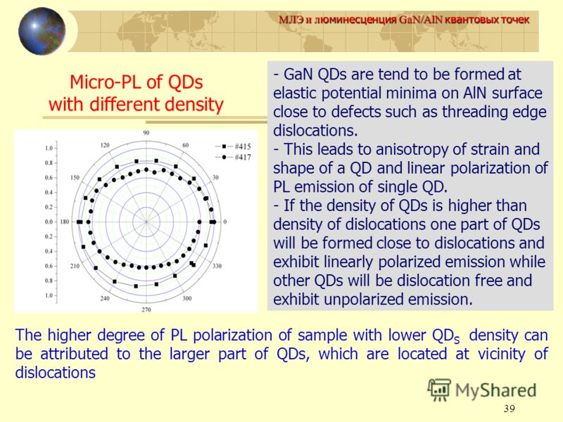 39 МЛЭ и л юминесценция GaN/AlN квантовых точек Micro-PL of QDs with different density - GaN QDs are tend to be formed at elastic potential minima on AlN surface close to defects such as threading edge dislocations. - This leads to anisotropy of stra