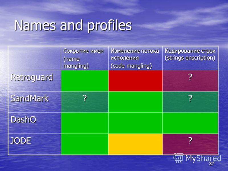 37 Сокрытие имен (name mangling) Изменение потока исполения (code mangling) Кодирование строк (strings enscription) Retroguard? SandMark?? DashO JODE? Names and profiles
