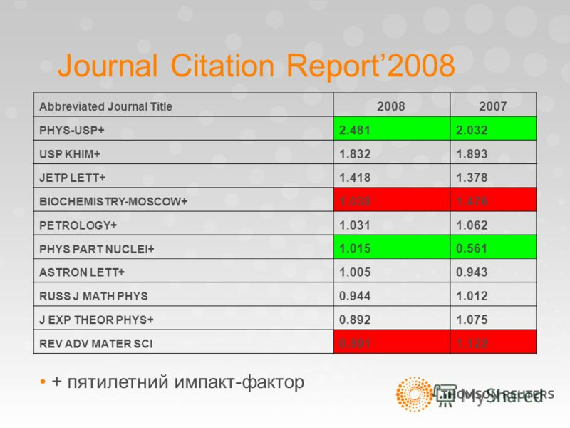 Journal Citation Report2008 Abbreviated Journal Title 20082007 PHYS-USP+ 2.4812.032 USP KHIM+ 1.8321.893 JETP LETT+ 1.4181.378 BIOCHEMISTRY-MOSCOW+ 1.0381.476 PETROLOGY+ 1.0311.062 PHYS PART NUCLEI+ 1.0150.561 ASTRON LETT+ 1.0050.943 RUSS J MATH PHYS