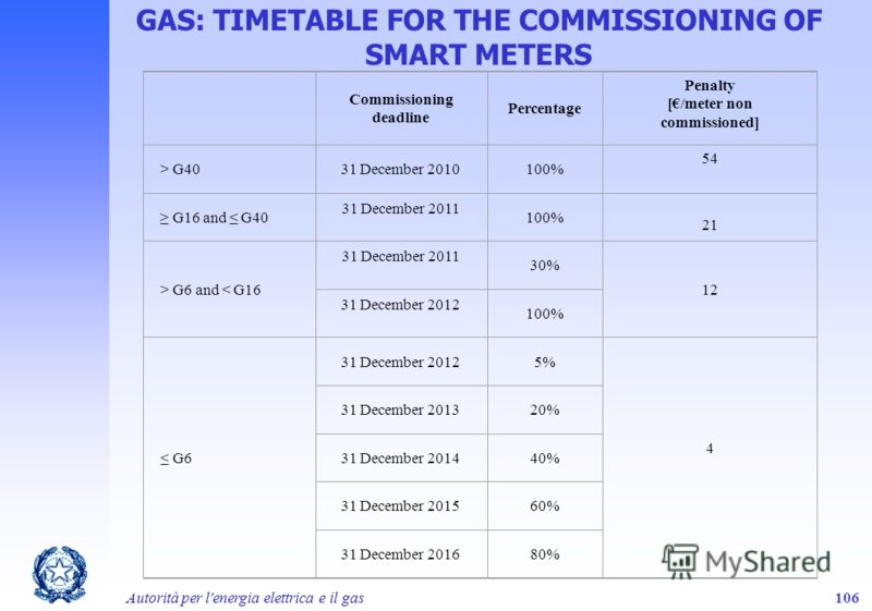 Autorità per l'energia elettrica e il gas106 GAS: TIMETABLE FOR THE COMMISSIONING OF SMART METERS Commissioning deadline Percentage Penalty [/meter non commissioned] > G4031 December 2010100% 54 G16 and G40 31 December 2011 100% 21 > G6 and < G16 31