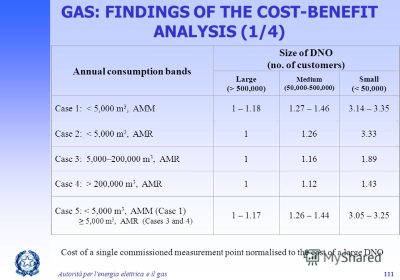 Autorità per l'energia elettrica e il gas111 GAS: FINDINGS OF THE COST-BENEFIT ANALYSIS (1/4) Annual consumption bands Size of DNO (no. of customers) Large (> 500,000) Medium (50,000-500,000) Small (< 50,000) Case 1: < 5,000 m 3, AMM1 – 1.181.27 – 1.