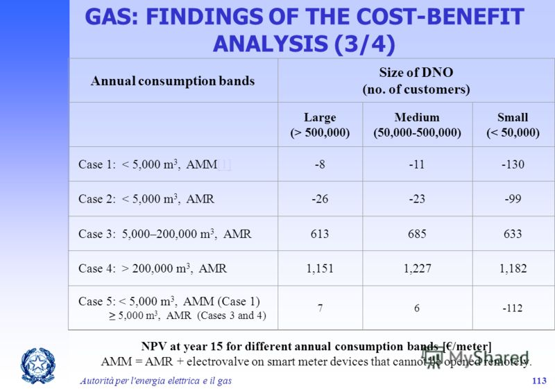 Autorità per l'energia elettrica e il gas113 GAS: FINDINGS OF THE COST-BENEFIT ANALYSIS (3/4) Annual consumption bands Size of DNO (no. of customers) Large (> 500,000) Medium (50,000-500,000) Small (< 50,000) Case 1: < 5,000 m 3, AMM[1][1]-8-11-130 C