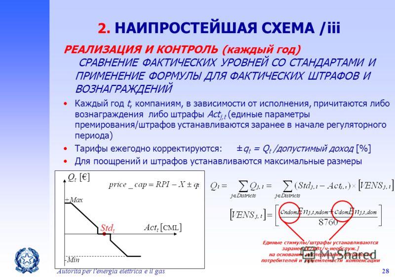 Autorità per l'energia elettrica e il gas28 2. НАИПРОСТЕЙШАЯ СХЕМА /iii Act t [ CML ] Q t [] Std t -Min +Max РЕАЛИЗАЦИЯ И КОНТРОЛЬ (каждый год) СРАВНЕНИЕ ФАКТИЧЕСКИХ УРОВНЕЙ СО СТАНДАРТАМИ И ПРИМЕНЕНИЕ ФОРМУЛЫ ДЛЯ ФАКТИЧЕСКИХ ШТРАФОВ И ВОЗНАГРАЖДЕНИЙ