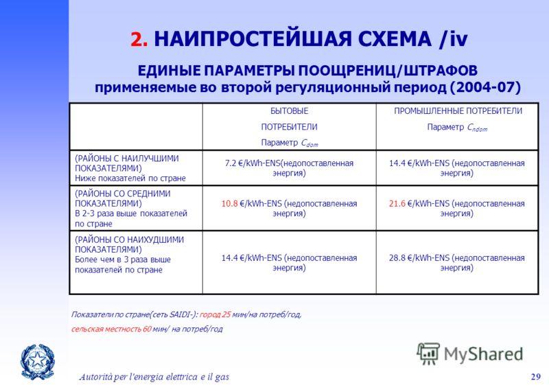 Autorità per l'energia elettrica e il gas29 ЕДИНЫЕ ПАРАМЕТРЫ ПООЩРЕНИЦ/ШТРАФОВ применяемые во второй регуляционный период (2004-07) БЫТОВЫЕ ПОТРЕБИТЕЛИ Параметр C dom ПРОМЫШЛЕННЫЕ ПОТРЕБИТЕЛИ Параметр C ndom (РАЙОНЫ С НАИЛУЧШИМИ ПОКАЗАТЕЛЯМИ) Ниже по