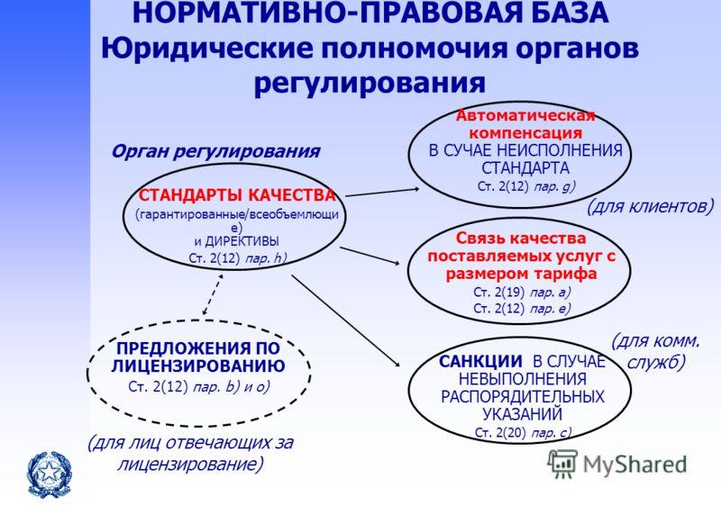 СТАНДАРТЫ КАЧЕСТВА (гарантированные/всеобъемлющи е) и ДИРЕКТИВЫ Ст. 2(12) пар. h) Автоматическая компенсация В СУЧАЕ НЕИСПОЛНЕНИЯ СТАНДАРТА Ст. 2(12) пар. g) Связь качества поставляемых услуг с размером тарифа Ст. 2(19) пар. a) Ст. 2(12) пар. e) ПРЕД