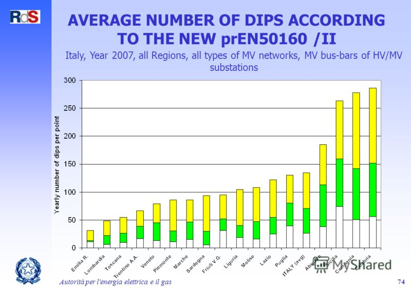 Autorità per l'energia elettrica e il gas74 AVERAGE NUMBER OF DIPS ACCORDING TO THE NEW prEN50160 /II Italy, Year 2007, all Regions, all types of MV networks, MV bus-bars of HV/MV substations