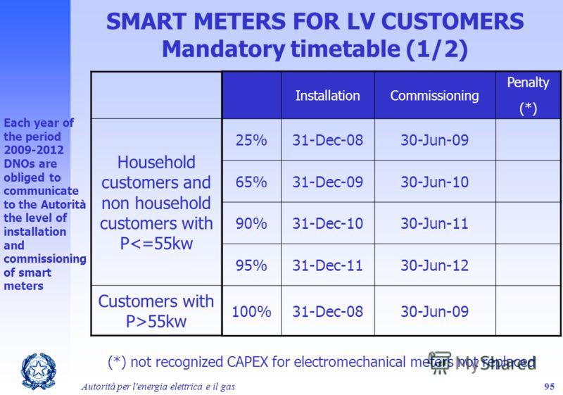 Autorità per l'energia elettrica e il gas95 SMART METERS FOR LV CUSTOMERS Mandatory timetable (1/2) InstallationCommissioning Penalty (*) 25%31-Dec-0830-Jun-09 65%31-Dec-0930-Jun-10 90%31-Dec-1030-Jun-11 95%31-Dec-1130-Jun-12 100%31-Dec-0830-Jun-09 H