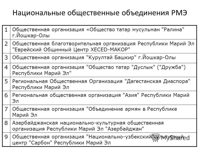 Национальные общественные объединения РМЭ 1 Общественная организация «Общество татар мусульман