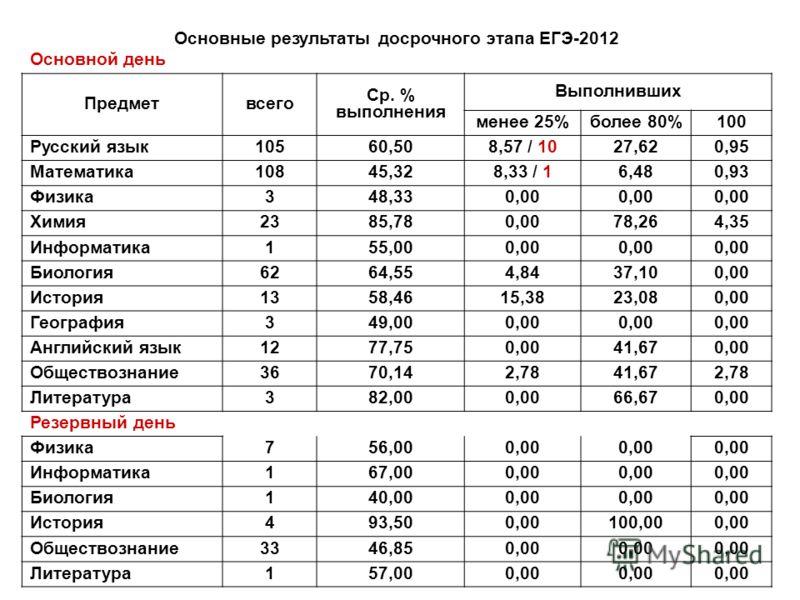 Основные результаты досрочного этапа ЕГЭ-2012 Основной день Предметвсего Ср. % выполнения Выполнивших менее 25%более 80%100 Русский язык10560,508,57 / 1027,620,95 Математика10845,328,33 / 16,480,93 Физика348,330,00 Химия2385,780,0078,264,35 Информати