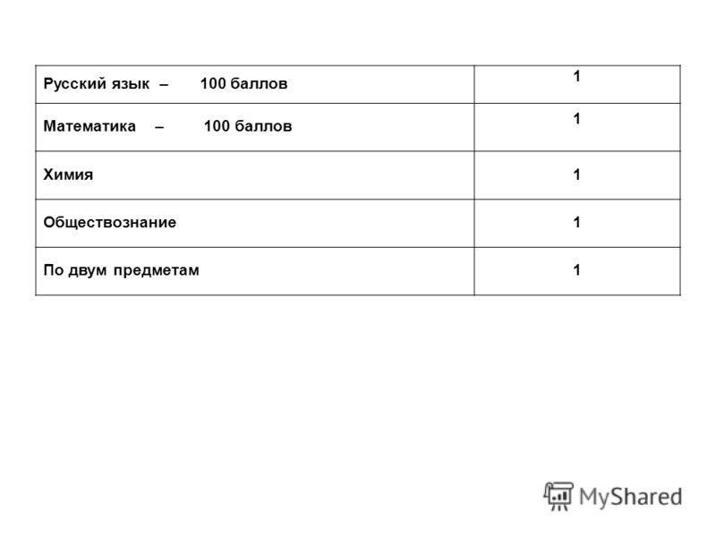 Русский язык – 100 баллов 1 Математика – 100 баллов 1 Химия1 Обществознание1 По двум предметам1