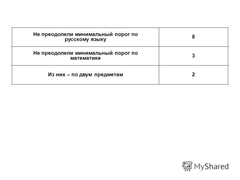 Не преодолели минимальный порог по русскому языку 8 Не преодолели минимальный порог по математике 3 Из них – по двум предметам2