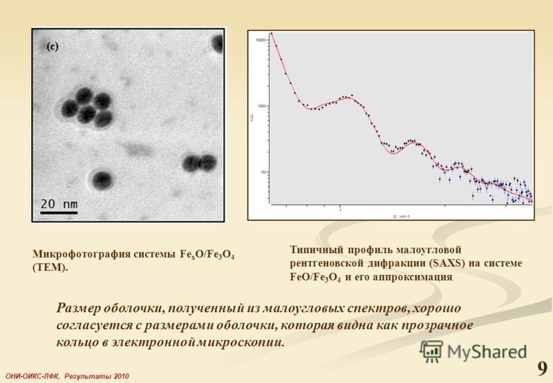 9 ОНИ-ОИКС-ЛФК, Результаты 2010 Размер оболочки, полученный из малоугловых спектров, хорошо согласуется с размерами оболочки, которая видна как прозрачное кольцо в электронной микроскопии. Микрофотография системы Fe x O/Fe 3 O 4 (TEM). Типичный профи