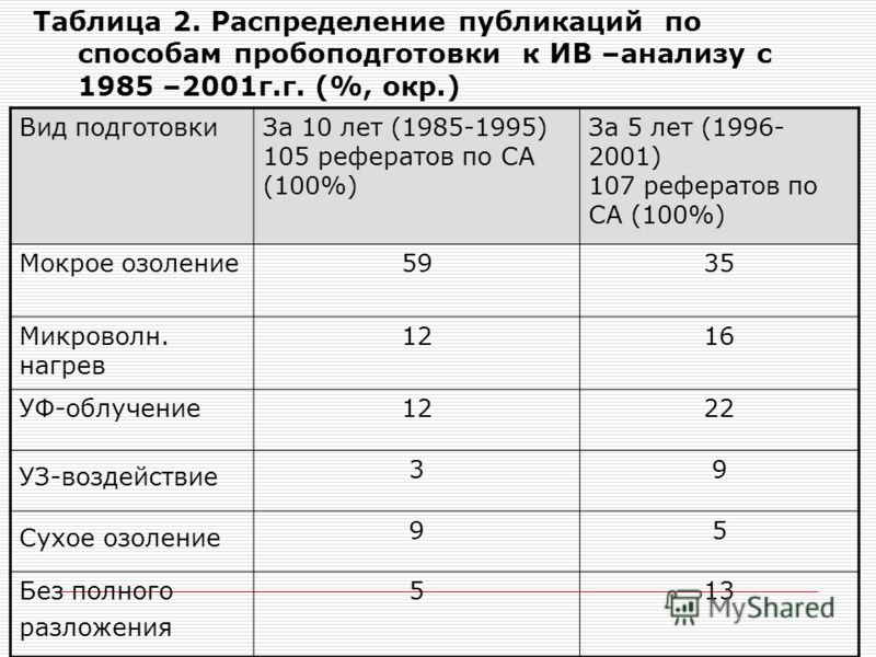 Таблица 2. Распределение публикаций по способам пробоподготовки к ИВ –анализу с 1985 –2001г.г. (%, окр.) Вид подготовкиЗа 10 лет (1985-1995) 105 рефератов по СА (100%) За 5 лет (1996- 2001) 107 рефератов по СА (100%) Мокрое озоление5935 Микроволн. на