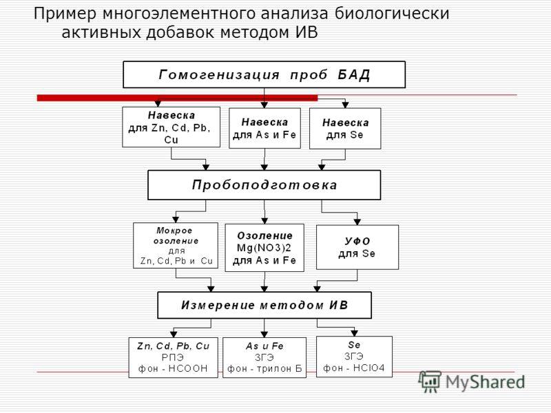 Пример многоэлементного анализа биологически активных добавок методом ИВ