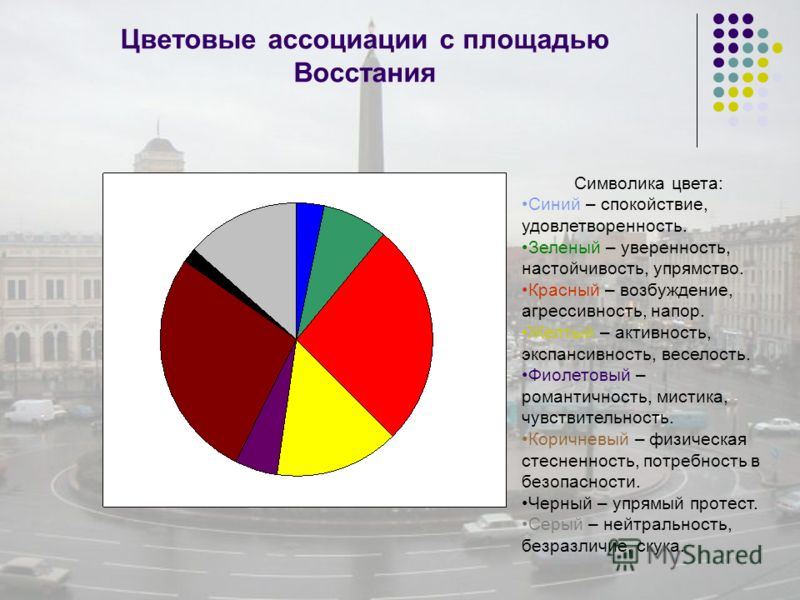 Цветовые ассоциации с площадью Восстания Символика цвета: Синий – спокойствие, удовлетворенность. Зеленый – уверенность, настойчивость, упрямство. Красный – возбуждение, агрессивность, напор. Желтый – активность, экспансивность, веселость. Фиолетовый