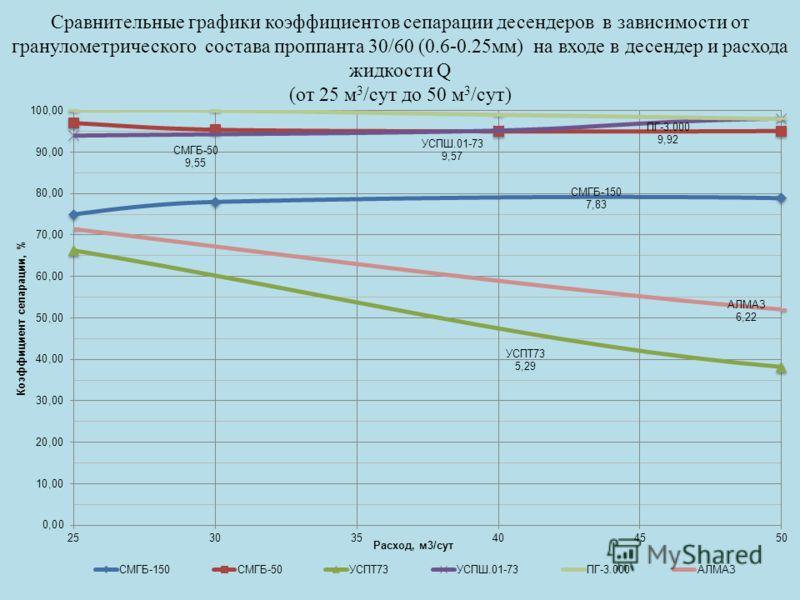 Сравнительные графики коэффициентов сепарации десендеров в зависимости от гранулометрического состава проппанта 30/60 (0.6-0.25мм) на входе в десендер и расхода жидкости Q (от 25 м 3 /сут до 50 м 3 /сут)