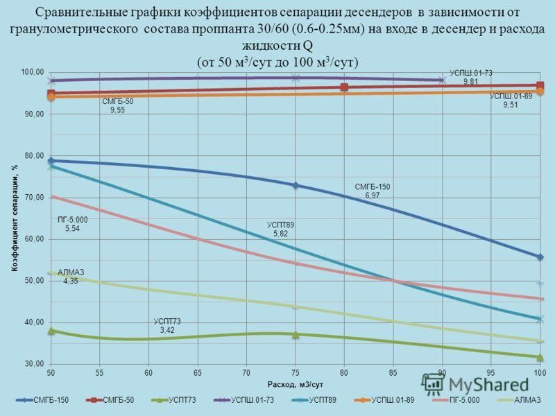 Сравнительные графики коэффициентов сепарации десендеров в зависимости от гранулометрического состава проппанта 30/60 (0.6-0.25мм) на входе в десендер и расхода жидкости Q (от 50 м 3 /сут до 100 м 3 /сут)