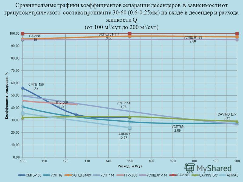 Сравнительные графики коэффициентов сепарации десендеров в зависимости от гранулометрического состава проппанта 30/60 (0.6-0.25мм) на входе в десендер и расхода жидкости Q (от 100 м 3 /сут до 200 м 3 /сут)