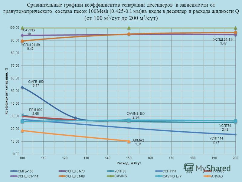 Сравнительные графики коэффициентов сепарации десендеров в зависимости от гранулометрического состава песок 100Mesh (0.425-0.1 мм)на входе в десендер и расхода жидкости Q (от 100 м 3 /сут до 200 м 3 /сут)