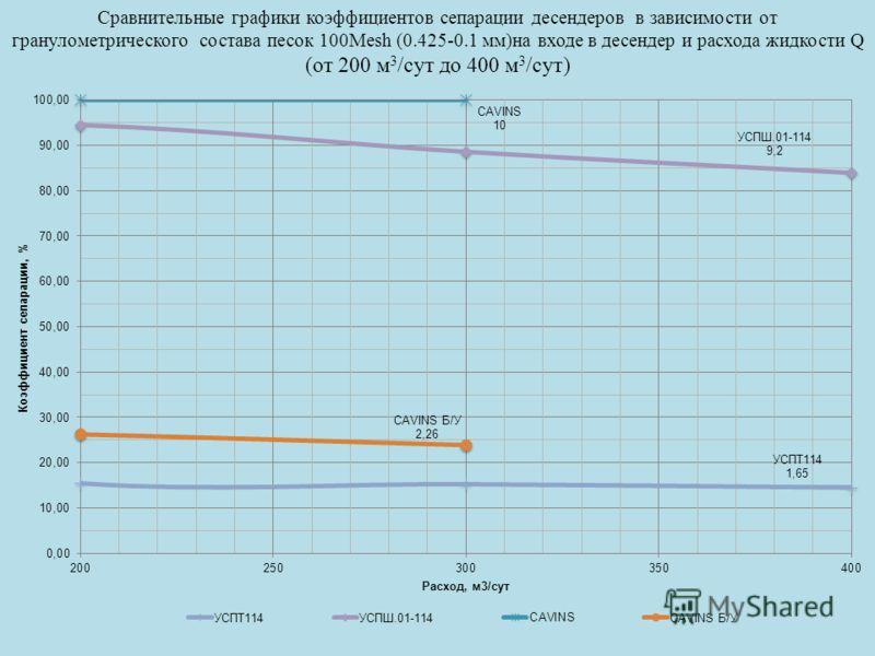 Сравнительные графики коэффициентов сепарации десендеров в зависимости от гранулометрического состава песок 100Mesh (0.425-0.1 мм)на входе в десендер и расхода жидкости Q (от 200 м 3 /сут до 400 м 3 /сут)