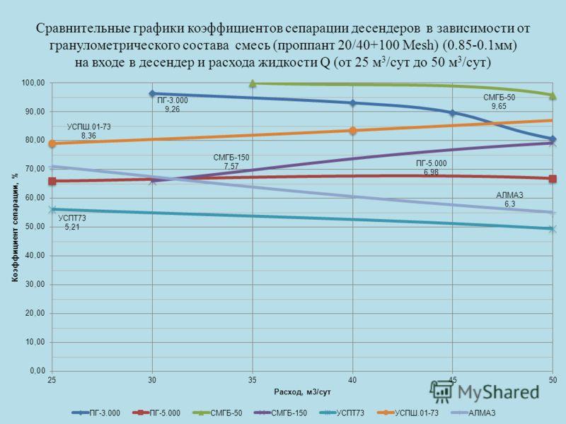 Сравнительные графики коэффициентов сепарации десендеров в зависимости от гранулометрического состава смесь (проппант 20/40+100 Mesh) (0.85-0.1мм) на входе в десендер и расхода жидкости Q (от 25 м 3 /сут до 50 м 3 /сут)