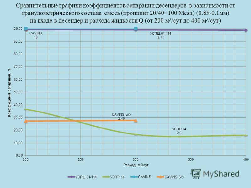 Сравнительные графики коэффициентов сепарации десендеров в зависимости от гранулометрического состава смесь (проппант 20/40+100 Mesh) (0.85-0.1мм) на входе в десендер и расхода жидкости Q (от 200 м 3 /сут до 400 м 3 /сут)