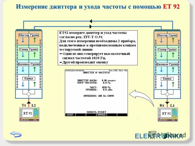 Измерение джиттера и ухода частоты с помощью ET 92 ELEKTR NIKA