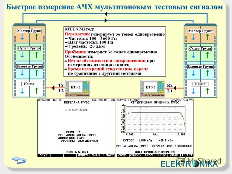 Быстрое измерение АЧХ мультитоновым тестовым сигналом ELEKTR NIKA