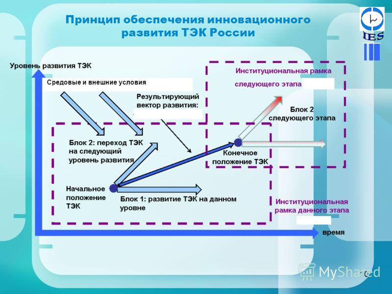 10 Принцип обеспечения инновационного развития ТЭК России Средовые и внешние условия