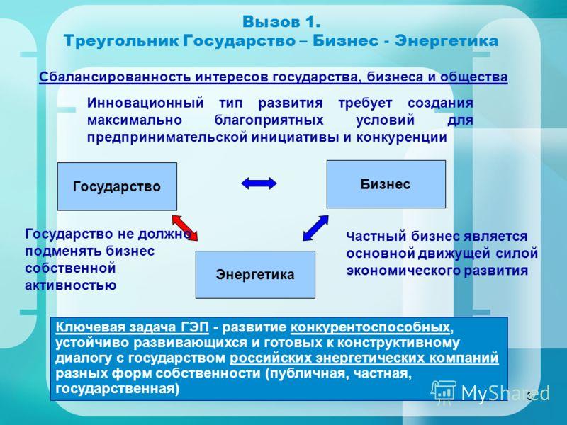 3 Вызов 1. Треугольник Государство – Бизнес - Энергетика Государство Бизнес Энергетика Сбалансированность интересов государства, бизнеса и общества Инновационный тип развития требует создания максимально благоприятных условий для предпринимательской