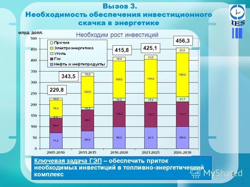 5 Вызов 3. Необходимость обеспечения инвестиционного скачка в энергетике Необходим рост инвестиций Ключевая задача ГЭП – обеспечить приток необходимых инвестиций в топливно-энергетический комплекс 229,8 343,5 415,8 425,1 456,3 млрд. долл.