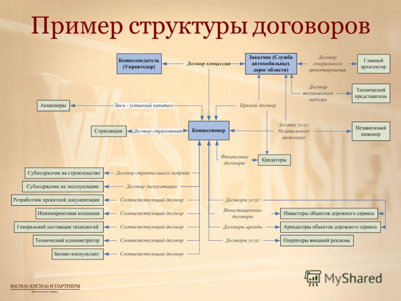 Пример структуры договоров