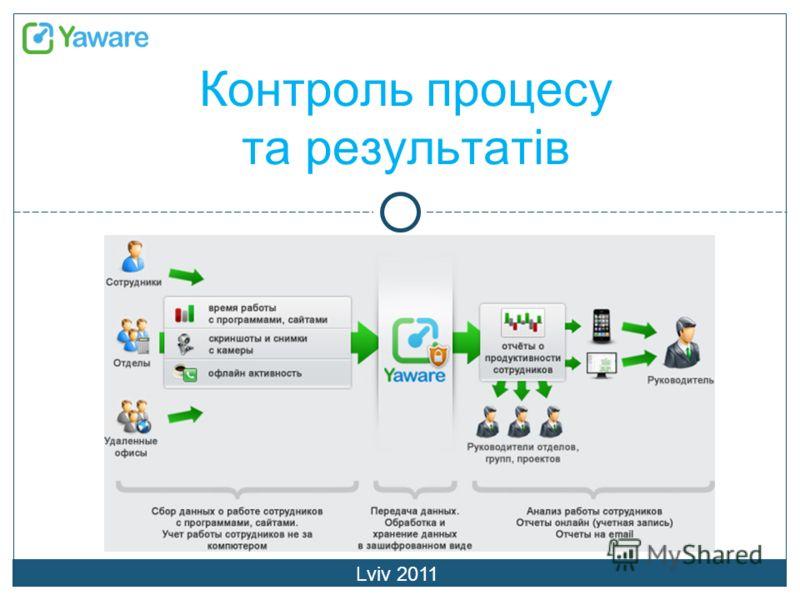 Контроль процесу та результатів Lviv 2011