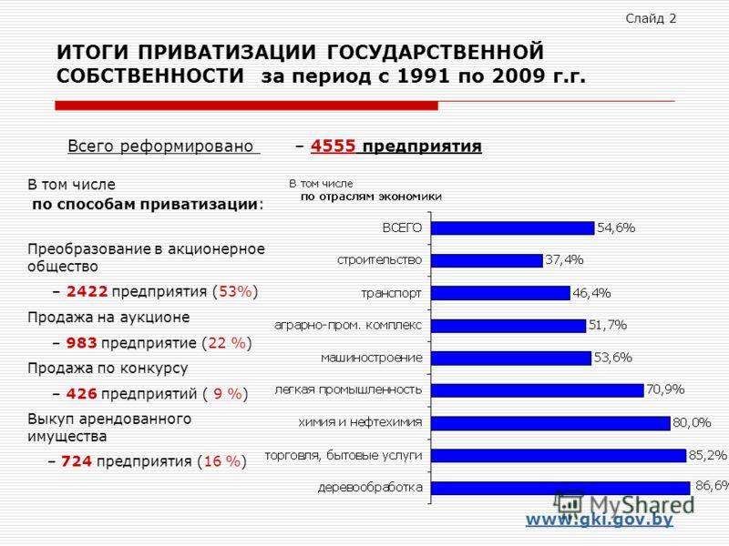 ИТОГИ ПРИВАТИЗАЦИИ ГОСУДАРСТВЕННОЙ СОБСТВЕННОСТИ за период с 1991 по 2009 г.г. В том числе по способам приватизации: Преобразование в акционерное общество – 2422 предприятия (53%) Продажа на аукционе – 983 предприятие (22 %) Продажа по конкурсу – 426