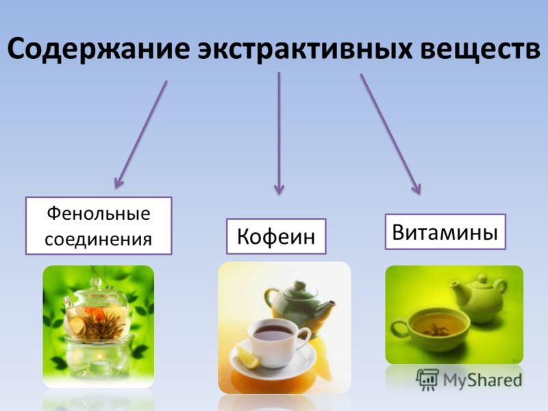 Содержание экстрактивных веществ Фенольные соединения Кофеин Витамины