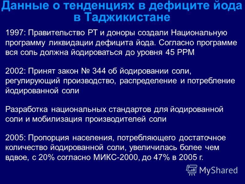 Данные о тенденциях в дефиците йода в Таджикистане 1997: Правительство РТ и доноры создали Национальную программу ликвидации дефицита йода. Согласно программе вся соль должна йодироваться до уровня 45 PPM 2002: Принят закон 344 об йодировании соли, р