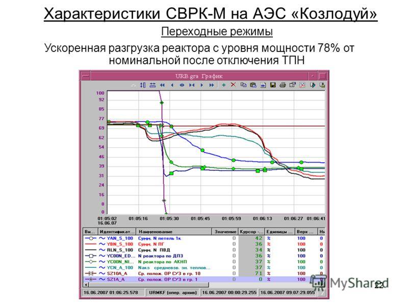 22 Характеристики СВРК-М на АЭС «Козлодуй» Переходные режимы Ускоренная разгрузка реактора с уровня мощности 78% от номинальной после отключения ТПН
