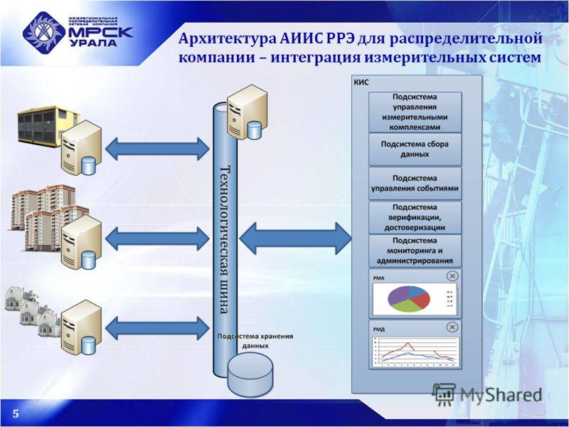 Архитектура АИИС РРЭ для распределительной компании – интеграция измерительных систем 5