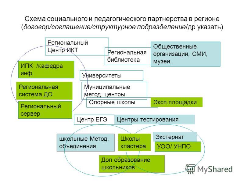 Схема социального и