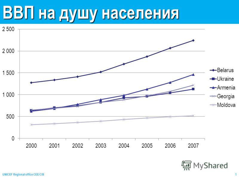 ВВП на душу населения UNICEF Regional office CEE/CIS 5