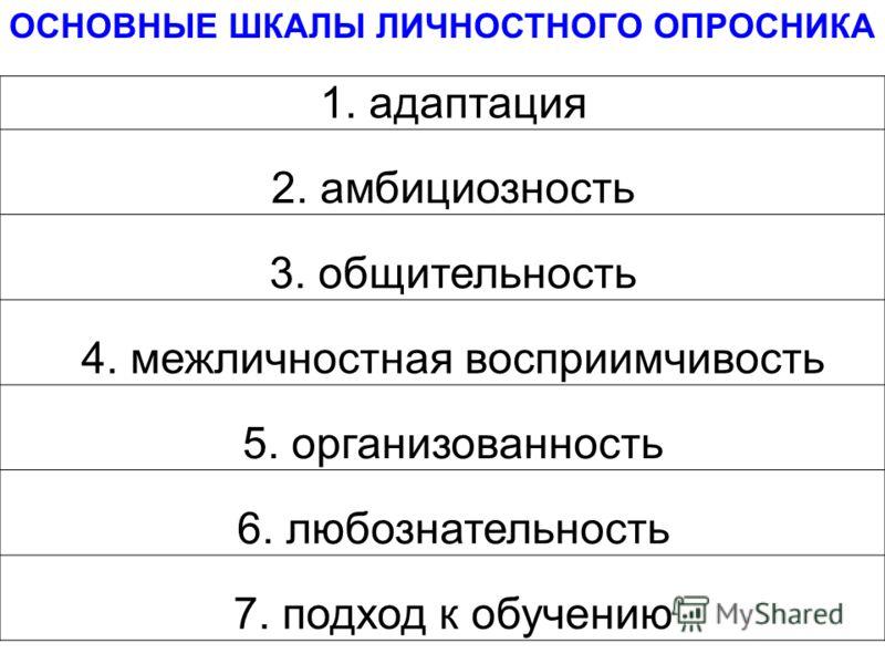 1. адаптация 2. амбициозность 3. общительность 4. межличностная восприимчивость 5. организованность 6. любознательность 7. подход к обучению ОСНОВНЫЕ ШКАЛЫ ЛИЧНОСТНОГО ОПРОСНИКА