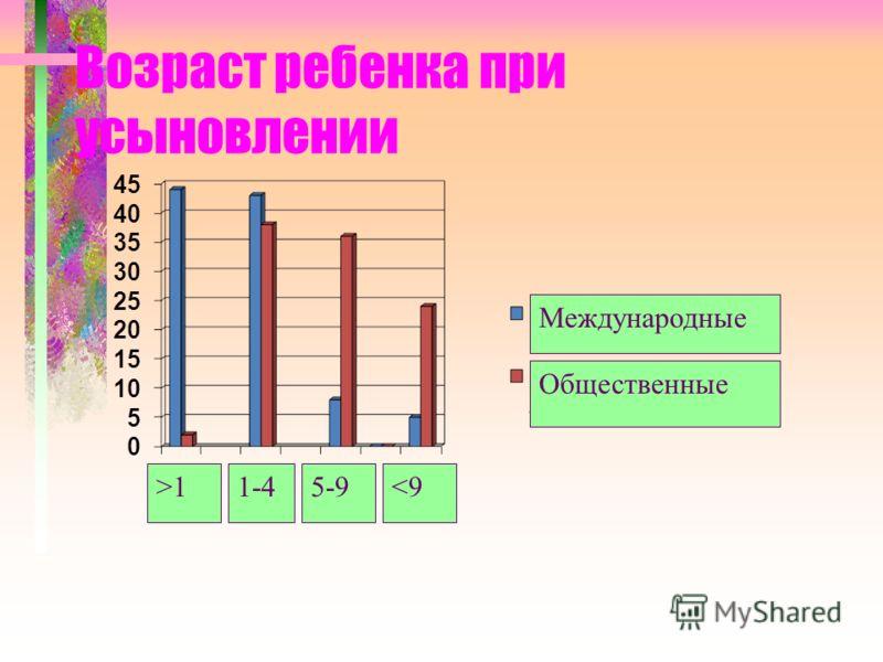 Возраст ребенка при усыновлении Международные Общественные >11-45-9
