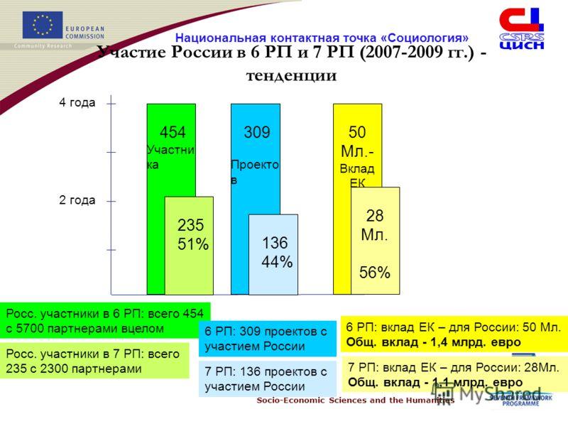 Socio-Economic Sciences and the Humanities Национальная контактная точка «Социология» Участие России в 6 РП и 7 РП (2007-2009 гг.) - тенденции 4 года 2 года 454 Участни ка Росс. участники в 6 РП: всего 454 с 5700 партнерами вцелом Росс. участники в 7